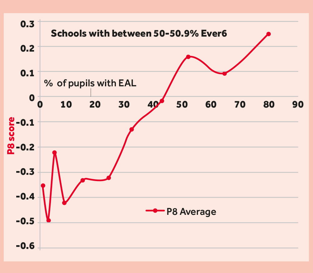 Progress 8 for schools with between 50-50.9% Ever 6