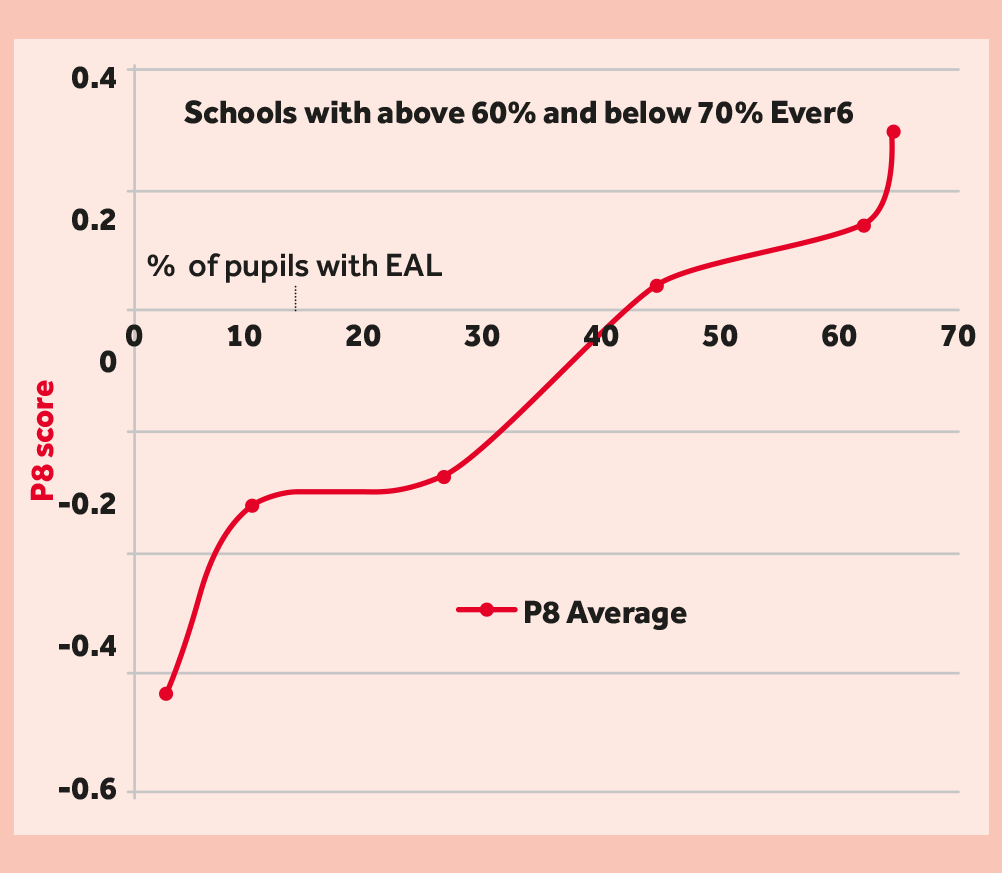 Progress 8 for schools with between 60-70% Ever 6