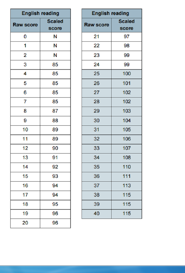 reading ks1 scaled score conversion table