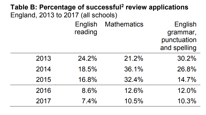 percentage  of successful reviews ks2 sats