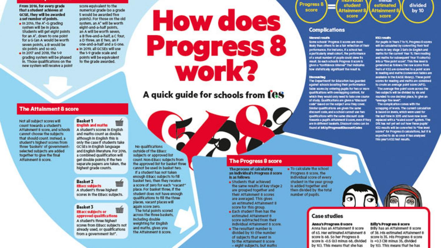 All About Anna 2016 English how does progress 8 work? | tes news